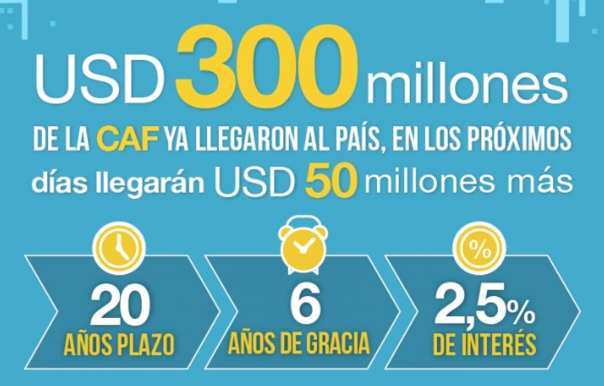 El Banco de Desarrollo de América Latina desembolsó 300 millones para enfrentar la emergencia sanitaria, humanitaria y económica en Ecuador
