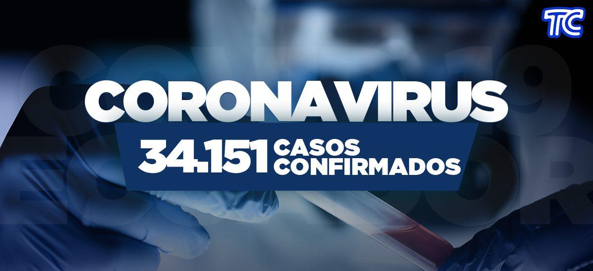 ¡ÚLTIMA HORA! Se reportan 34.151 casos de covid-19 en Ecuador