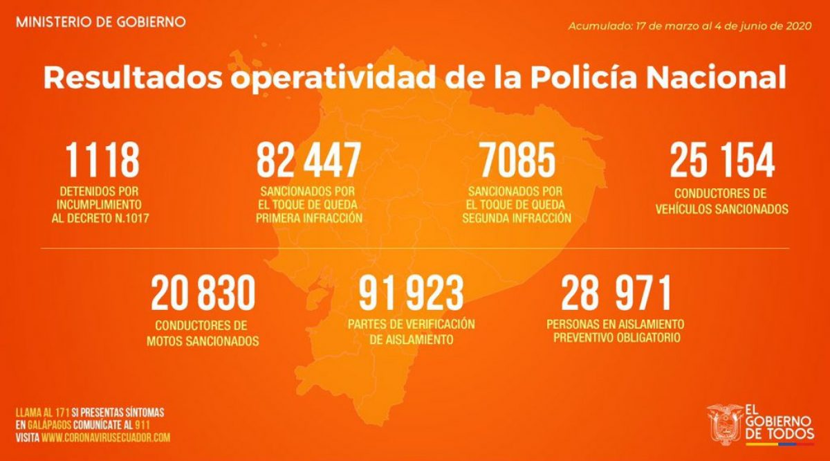 FOTO   Ministerio de Gobierno confirma 82.447 personas sancionadas por irrespetar el toque de queda