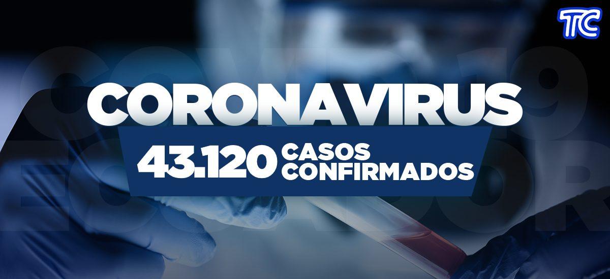 ¡URGENTE! Se reportan 43.120 casos de covid-19 en Ecuador