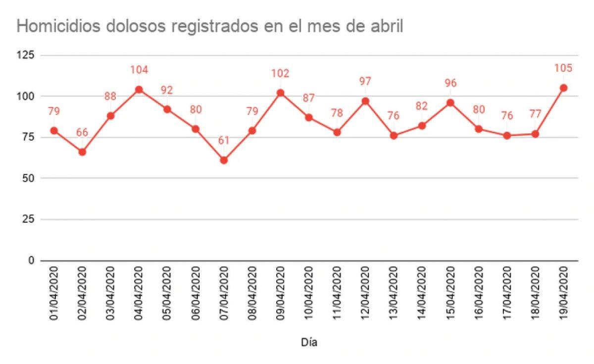 Registro diario de los homicidios dolosos registrados en el país, hasta el 19 de abril (Fuente: Reporte diario de seguridad)